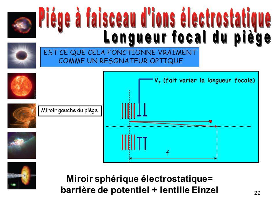 22 EST CE QUE CELA FONCTIONNE VRAIMENT COMME UN RESONATEUR OPTIQUE f V z (fait varier la longueur focale) Miroir gauche du piège Miroir sphérique élec
