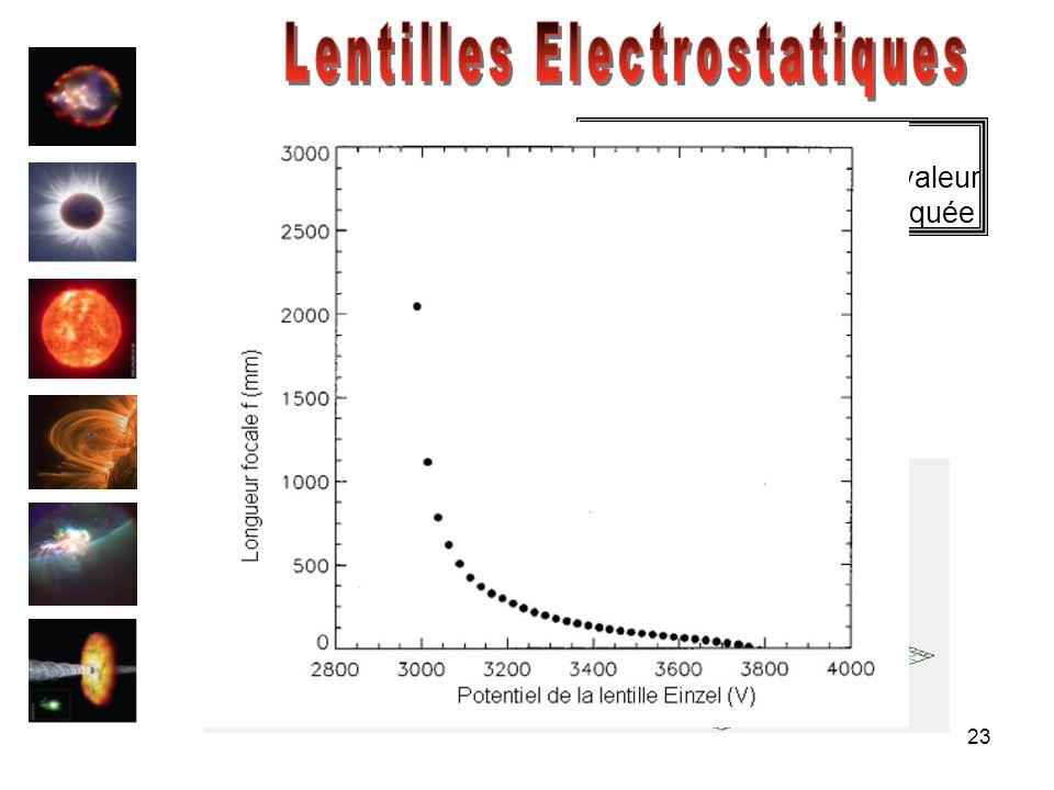 23 HT Potentiel 2D Focalisation du faisceau dions en fonction de la valeur de la haute tension appliquée