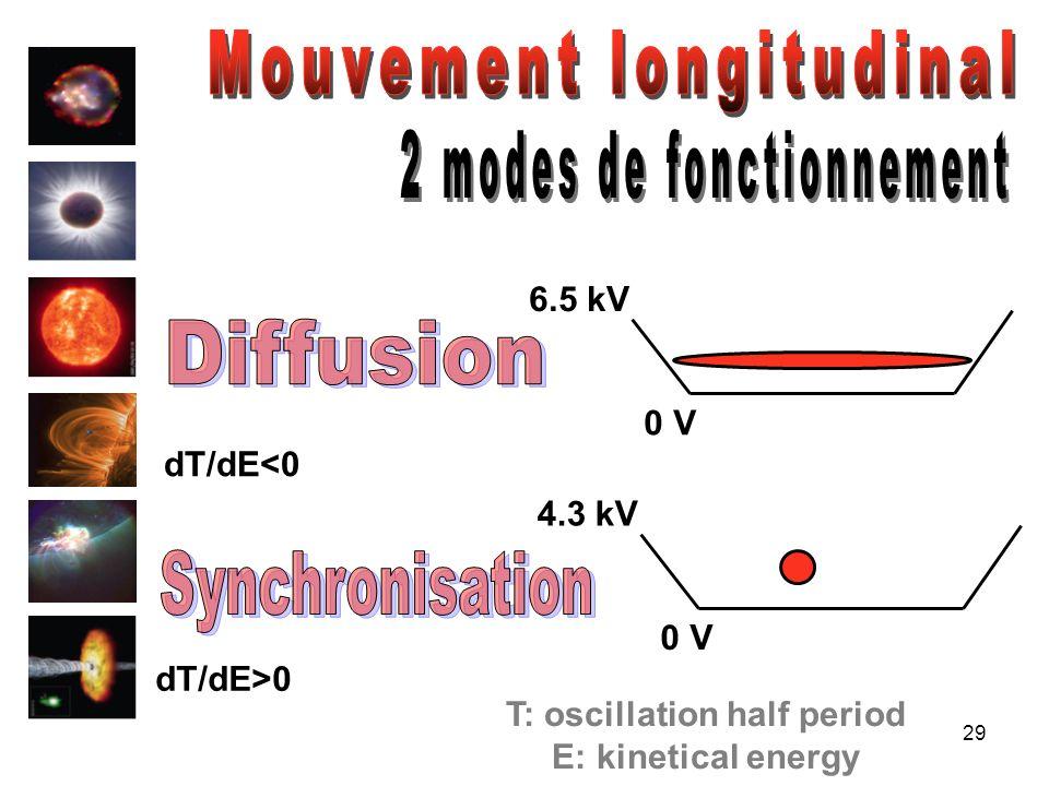 29 0 V 4.3 kV 0 V 6.5 kV dT/dE>0 dT/dE<0 T: oscillation half period E: kinetical energy