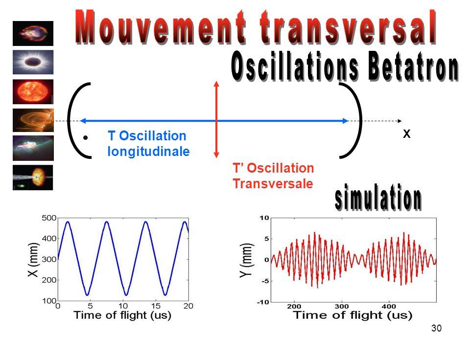 30 X T Oscillation longitudinale T Oscillation Transversale
