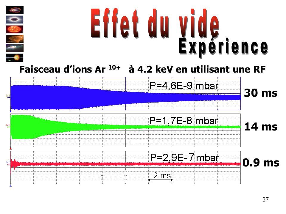 37 30 ms 14 ms 0.9 ms Faisceau dions Ar 10+ à 4.2 keV en utilisant une RF