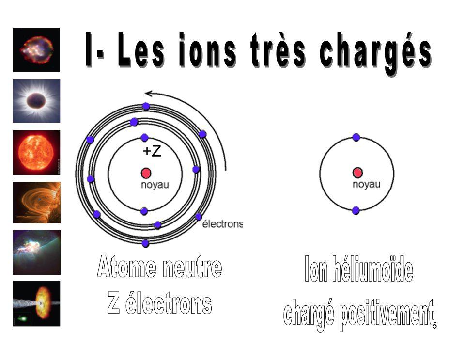 6 1- Ils sont présents partout Plasma astrophysique: Vent solaire, Couronne solaire Plasma terrestre : Tokamak, Accélérateurs dions 2- Sensibilité aux effets QED Vitesse relativiste des électrons Polarisation du vide Self-énergie 3- Augmentation de lénergie des niveaux atomiques Effets relativistes visibles Photons émis dans la gamme des rayons X (1 à 10 keV)