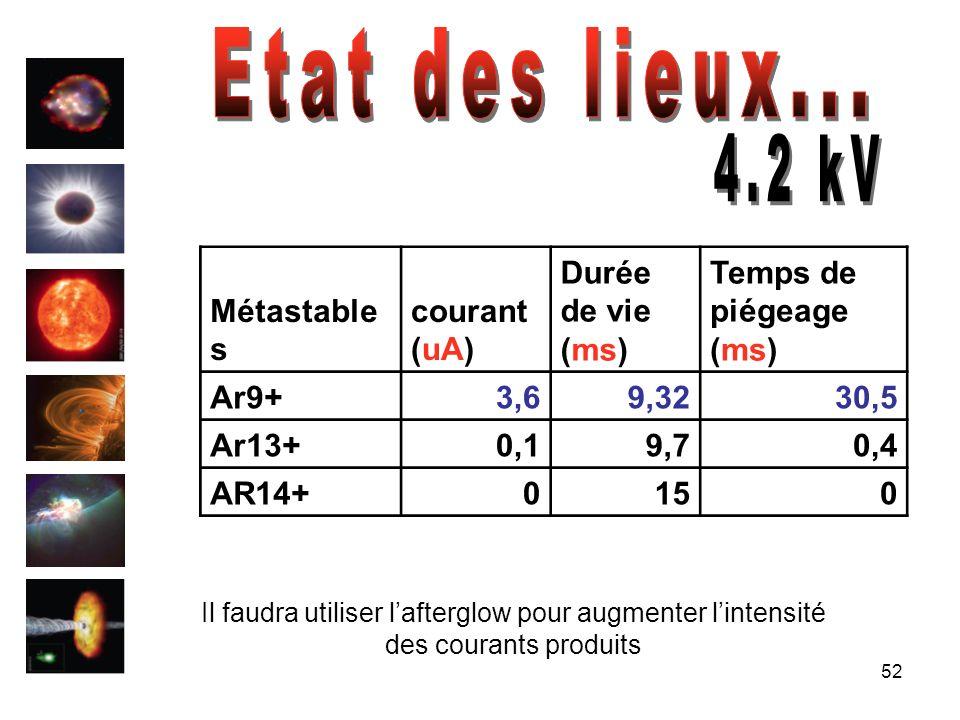 52 Métastable s courant (uA) Durée de vie (ms) Temps de piégeage (ms) Ar9+3,69,3230,5 Ar13+0,19,70,4 AR14+0150 Il faudra utiliser lafterglow pour augm