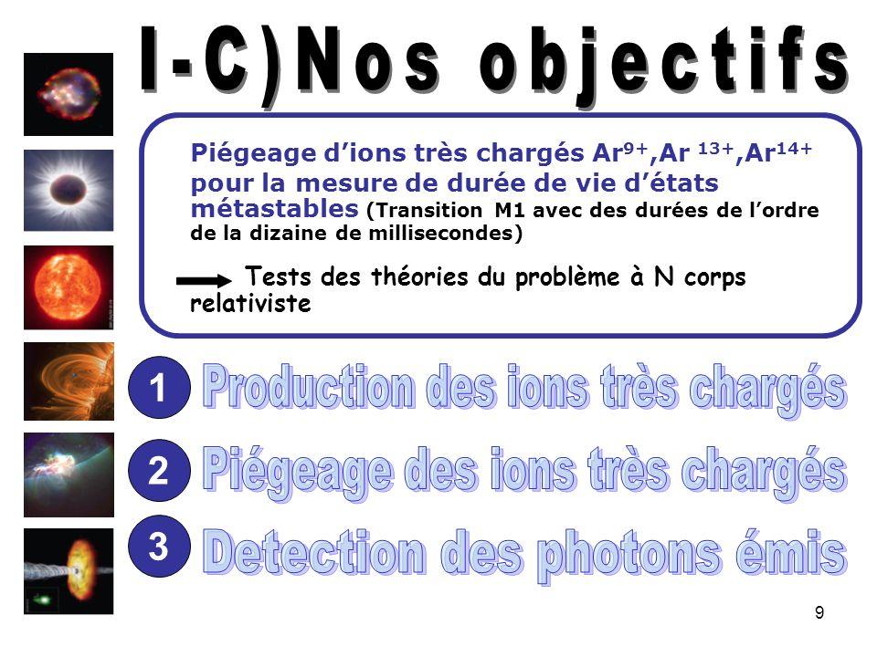 50 Faisceau dions Ar 13+ Faisceau dions Ar 14+ (Transition M1) 15.0 +-0.7 ms 594 nm Oxford EBIT 1998 Transition (M1) 9.70 +-0.15 ms 441.2 nm LLNL EBIT 2000 Faisceau dions Ar 9+ Transition (M1) 9.32 +-0.12 ms 553.3 nm LLNL EBIT 2000
