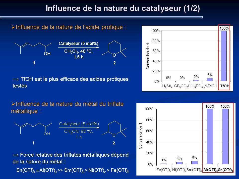 Influence de la nature du catalyseur (1/2) Influence de la nature de lacide protique : 0% 2% 6% 100% 0% 20% 40% 60% 80% 100% H 2 S0 4 CF 3 CO 2 HH 3 P