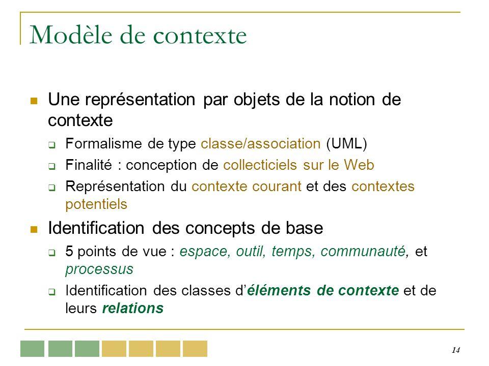 14 Modèle de contexte Une représentation par objets de la notion de contexte Formalisme de type classe/association (UML) Finalité : conception de coll