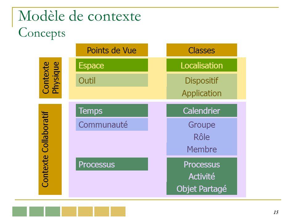 15 Modèle de contexte C oncepts Points de VueClasses Contexte Physique Contexte Collaboratif EspaceLocalisation OutilDispositif Application TempsCalen