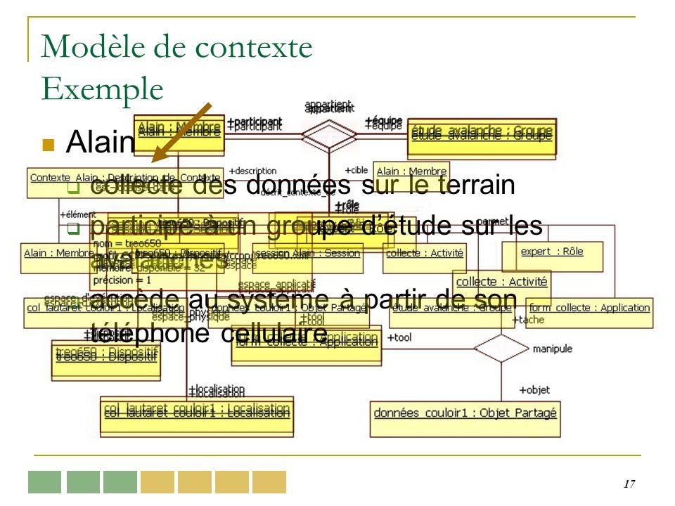 17 Modèle de contexte Exemple Alain collecte des données sur le terrain participe à un groupe détude sur les avalanches accède au système à partir de son téléphone cellulaire