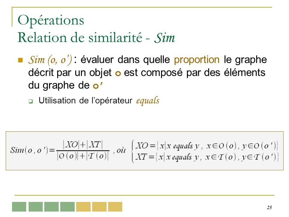 25 Opérations Relation de similarité - Sim Sim (o, o) : évaluer dans quelle proportion le graphe décrit par un objet o est composé par des éléments du graphe de o Utilisation de lopérateur equals