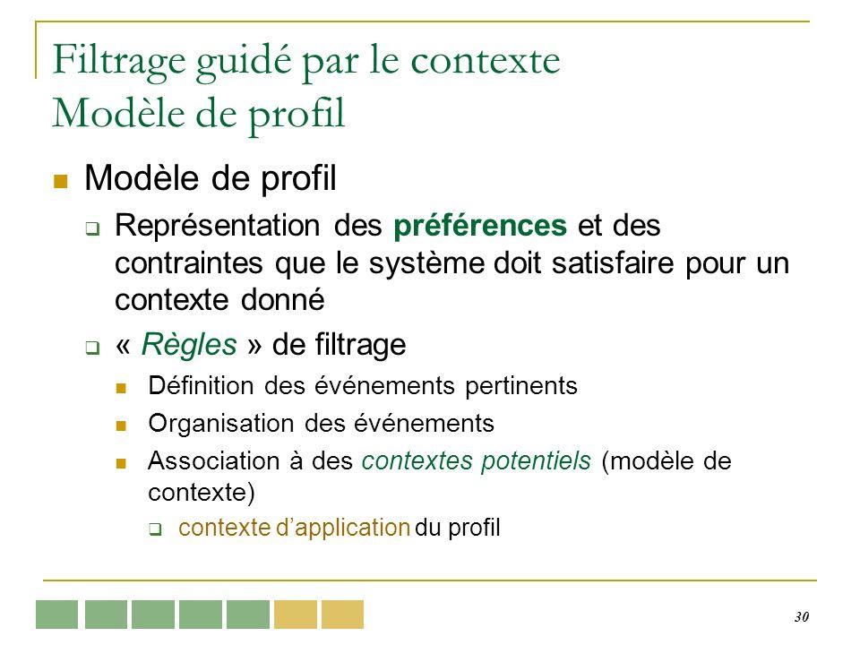 30 Filtrage guidé par le contexte Modèle de profil Modèle de profil Représentation des préférences et des contraintes que le système doit satisfaire p