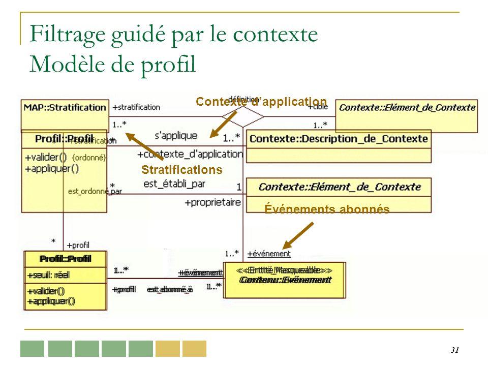31 Filtrage guidé par le contexte Modèle de profil Contexte dapplication Événements abonnés Stratifications