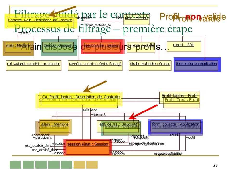 34 Filtrage guidé par le contexte Processus de filtrage – première étape Alain dispose de plusieurs profils… Profil valide Profil non valide