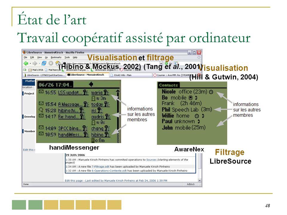 48 État de lart Travail coopératif assisté par ordinateur Visualisation (Hill & Gutwin, 2004) Filtrage LibreSource Visualisation et filtrage (Hibino &