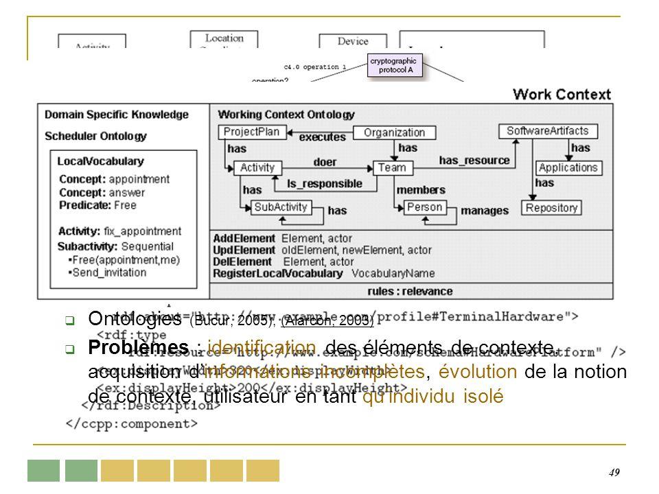 49 Modèles de représentation Absent dans la plupart des systèmes Approches de représentation XML, CC/PP, RDF… (Lemlouma, 2004) Modèles à objets (Henri