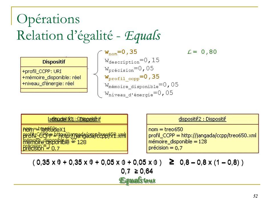 52 Opérations Relation dégalité - Equals w nom =0,35 L = 0,80 w description =0,15 w précision =0,05 w profil_ccpp =0,35 w mémoire_disponible =0,05 w niveau_d énergie =0,05 ( 0,35 x 1 + 0,35 x 1 + 0,05 x 0 + 0,05 x 0 ) 0,8 – 0,8 x (1 – 0,8) ) 0,7 0,64 Equals vrai ( 0,35 x 0 + 0,35 x 0 + 0,05 x 1 + 0,05 x 1 ) 0,8 – 0,8 x (1 – 0,8) ) 0,1 0,64 Equals faux