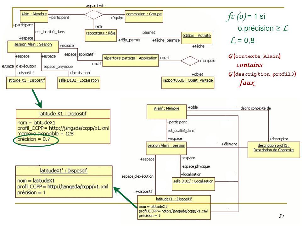 54 fc (o) = 1 si o.précision L L = 0,8 G ( contexte_Alain ) contains G ( description_profil3 ) faux