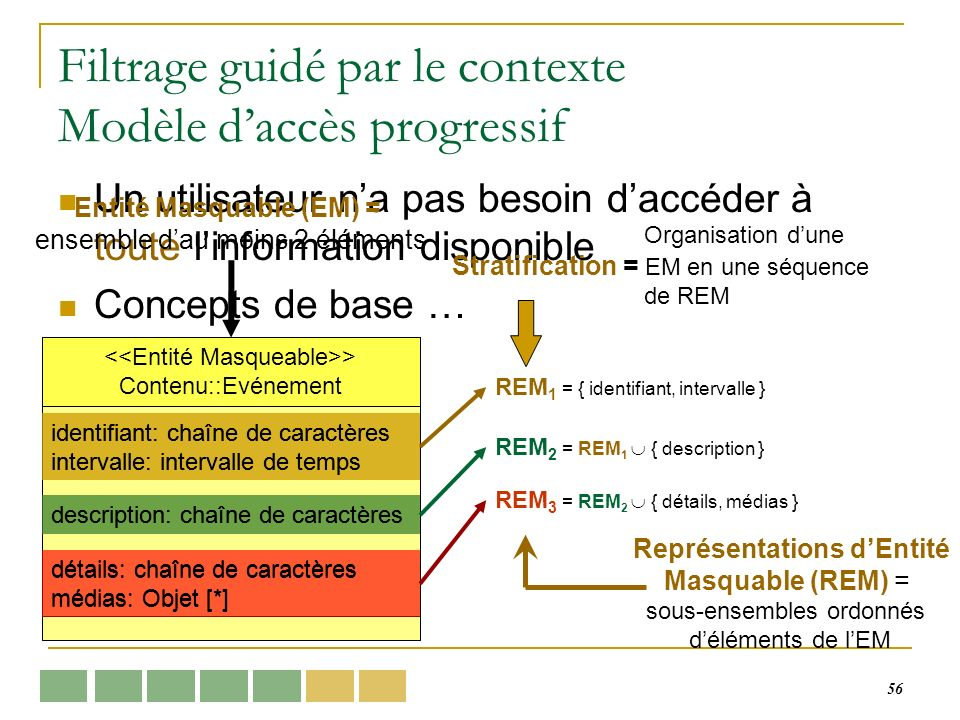 56 Filtrage guidé par le contexte Modèle daccès progressif Un utilisateur na pas besoin daccéder à toute linformation disponible Concepts de base … REM 1 = { identifiant, intervalle } REM 2 = REM 1 { description } REM 3 = REM 2 { détails, médias } Organisation dune Stratification = EM en une séquence de REM Entité Masquable (EM) = ensemble dau moins 2 éléments Représentations dEntité Masquable (REM) = sous-ensembles ordonnés déléments de lEM > Contenu::Evénement identifiant: chaîne de caractères intervalle: intervalle de temps description: chaîne de caractères détails: chaîne de caractères médias: Objet [*] identifiant: chaîne de caractères intervalle: intervalle de temps description: chaîne de caractères détails: chaîne de caractères médias: Objet [*]