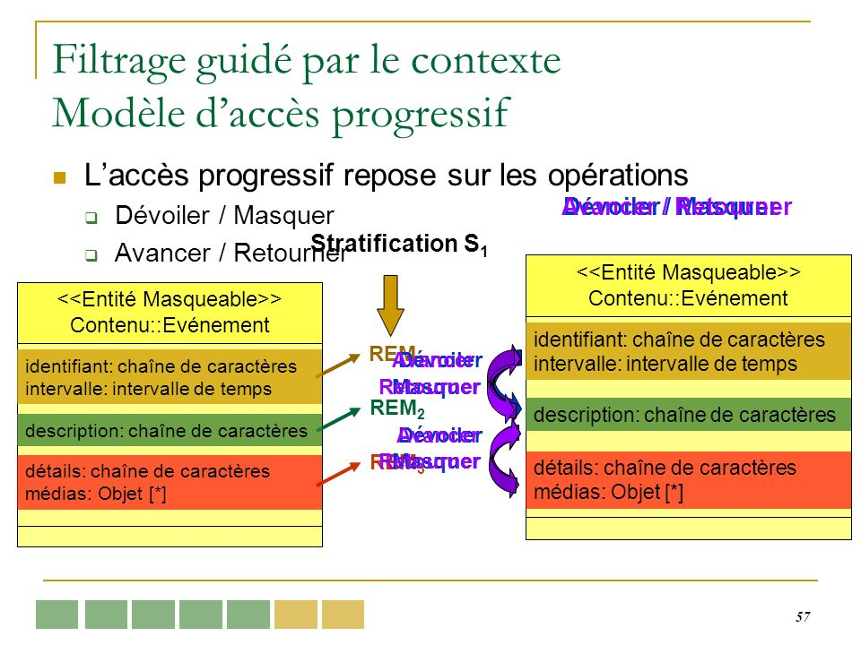 57 > Contenu::Evénement Filtrage guidé par le contexte Modèle daccès progressif Laccès progressif repose sur les opérations Dévoiler / Masquer Avancer
