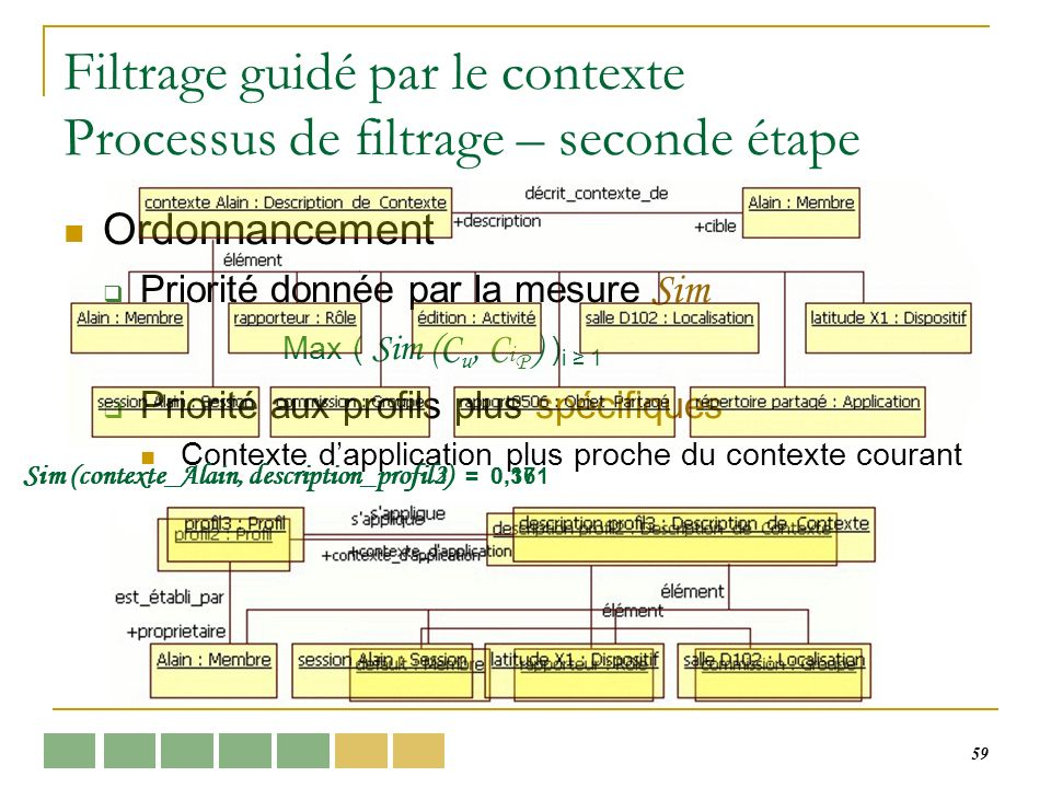 59 Filtrage guidé par le contexte Processus de filtrage – seconde étape Ordonnancement Priorité donnée par la mesure Sim Max ( Sim (C u, C i P ) ) i 1