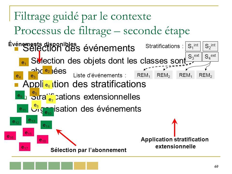60 Filtrage guidé par le contexte Processus de filtrage – seconde étape Sélection des événements Sélection des objets dont les classes sont abonnées Application des stratifications Stratifications extensionnelles Organisation des événements e1e1 e3e3 e4e4 e5e5 e2e2 e6e6 e9e9 e7e7 e8e8 e 11 e 10 e 13 e 12 e 14 e 15 e 18 e 17 e 16 Événements disponibles Sélection par labonnement S 1 int S 3 ext Stratifications : S 2 int S 4 ext REM 1 REM 2 REM 1 REM 2 Application stratification extensionnelle Liste dévénements :