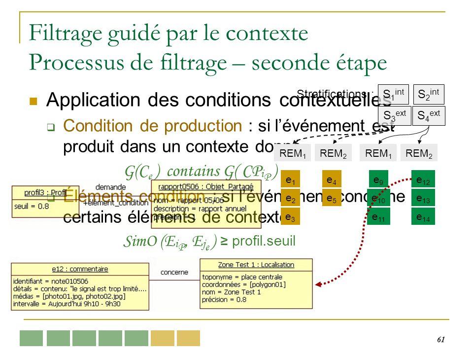 61 Filtrage guidé par le contexte Processus de filtrage – seconde étape Application des conditions contextuelles Condition de production : si lévénement est produit dans un contexte donné G(C e ) contains G( CP i P ) Éléments condition : si lévénement concerne certains éléments de contexte SimO (E i P, E j e ) profil.seuil e1e1 e3e3 e4e4 e5e5 e2e2 e9e9 e 11 e 10 e 13 e 12 e 14 S 1 int S 3 ext Stratifications : S 2 int S 4 ext REM 1 REM 2 REM 1 REM 2