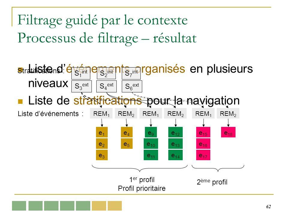 62 Filtrage guidé par le contexte Processus de filtrage – résultat Liste dévénements organisés en plusieurs niveaux Liste de stratifications pour la navigation e1e1 e3e3 e4e4 e5e5 e2e2 e9e9 e 11 e 10 e 13 e 12 e 14 S 1 int S 3 ext Stratifications : S 2 int S 4 ext REM 1 REM 2 REM 1 REM 2 Liste dévénements : S 7 int S 6 ext REM 1 REM 2 e 15 e 18 e 17 e 16 1 er profil Profil prioritaire 2 ème profil