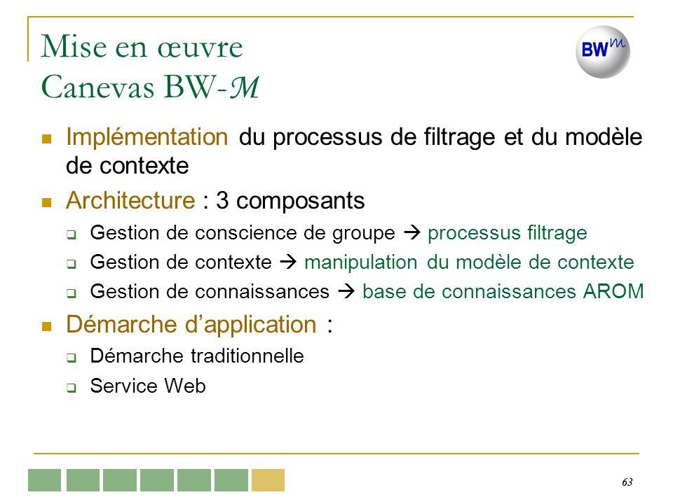 63 Mise en œuvre Canevas BW- M Implémentation du processus de filtrage et du modèle de contexte Architecture : 3 composants Gestion de conscience de g