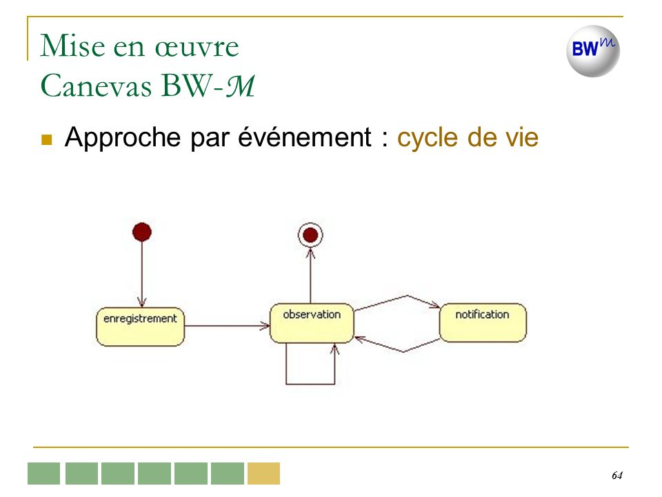 64 Mise en œuvre Canevas BW- M Approche par événement : cycle de vie