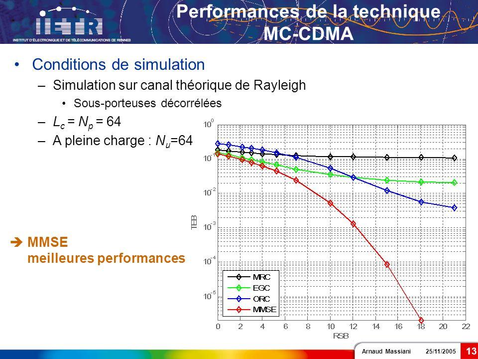 Arnaud Massiani 25/11/2005 INSTITUT DÉLECTRONIQUE ET DE TÉLÉCOMMUNICATIONS DE RENNES 13 Performances de la technique MC-CDMA Conditions de simulation