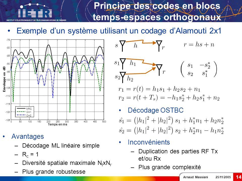 Arnaud Massiani 25/11/2005 INSTITUT DÉLECTRONIQUE ET DE TÉLÉCOMMUNICATIONS DE RENNES 14 Principe des codes en blocs temps-espaces orthogonaux Avantage