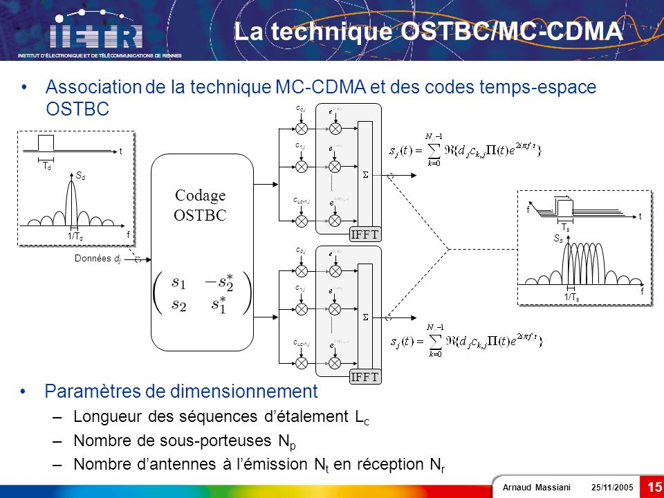 Arnaud Massiani 25/11/2005 INSTITUT DÉLECTRONIQUE ET DE TÉLÉCOMMUNICATIONS DE RENNES 15 La technique OSTBC/MC-CDMA Association de la technique MC-CDMA