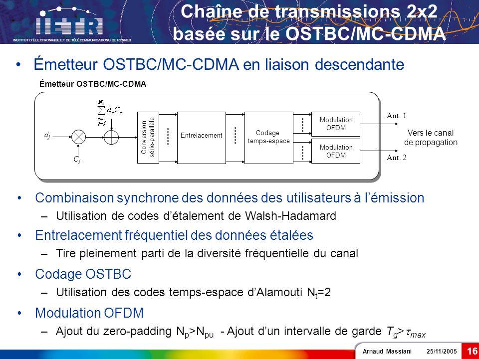 Arnaud Massiani 25/11/2005 INSTITUT DÉLECTRONIQUE ET DE TÉLÉCOMMUNICATIONS DE RENNES 16 Chaîne de transmissions 2x2 basée sur le OSTBC/MC-CDMA Émetteu