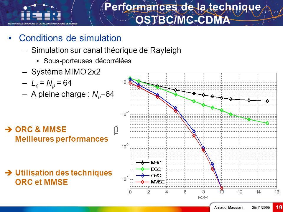 Arnaud Massiani 25/11/2005 INSTITUT DÉLECTRONIQUE ET DE TÉLÉCOMMUNICATIONS DE RENNES 19 Performances de la technique OSTBC/MC-CDMA Conditions de simul