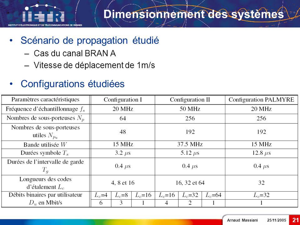 Arnaud Massiani 25/11/2005 INSTITUT DÉLECTRONIQUE ET DE TÉLÉCOMMUNICATIONS DE RENNES 21 Dimensionnement des systèmes Scénario de propagation étudié –C