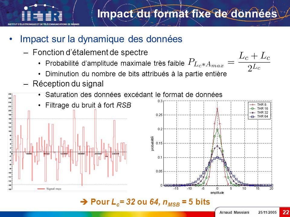 Arnaud Massiani 25/11/2005 INSTITUT DÉLECTRONIQUE ET DE TÉLÉCOMMUNICATIONS DE RENNES 22 Impact du format fixe de données Pour L c = 32 ou 64, n MSB =
