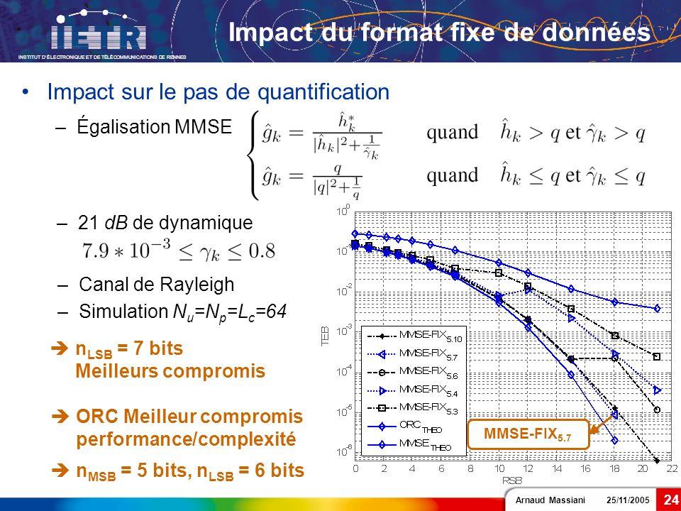 Arnaud Massiani 25/11/2005 INSTITUT DÉLECTRONIQUE ET DE TÉLÉCOMMUNICATIONS DE RENNES 24 Impact du format fixe de données –21 dB de dynamique –Canal de