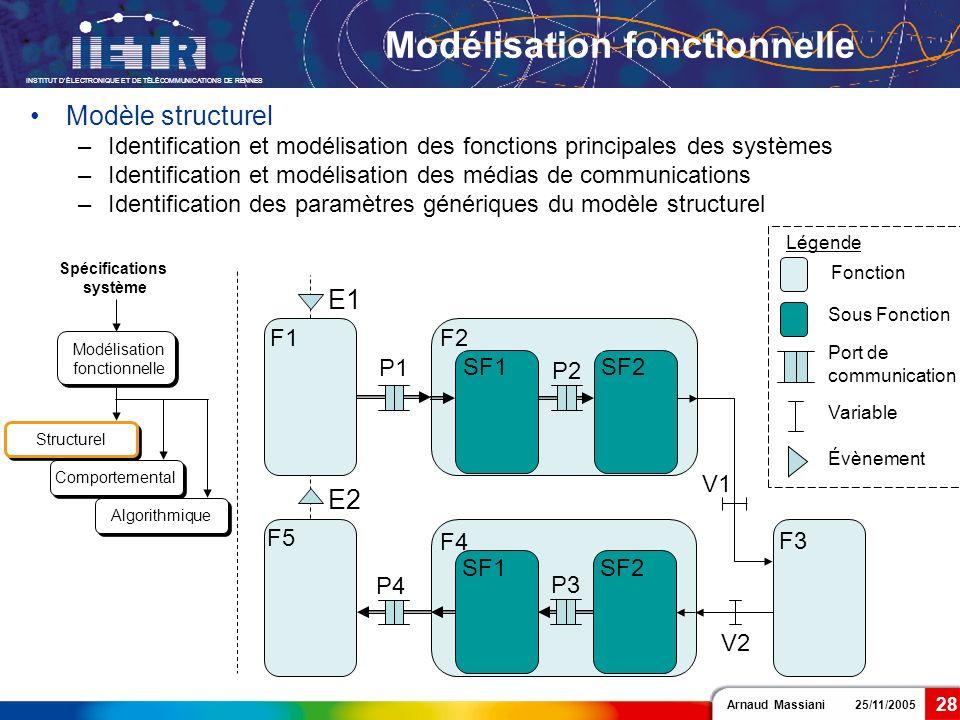 Arnaud Massiani 25/11/2005 INSTITUT DÉLECTRONIQUE ET DE TÉLÉCOMMUNICATIONS DE RENNES 28 Légende Fonction F1F2 F4 F5 F3 Modélisation fonctionnelle Évèn