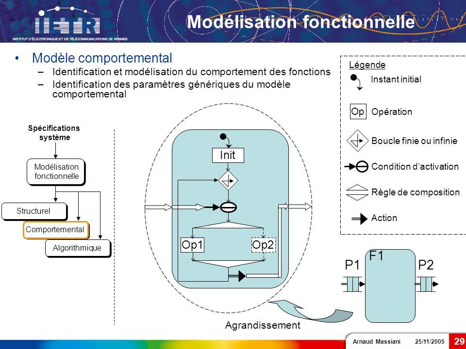 Arnaud Massiani 25/11/2005 INSTITUT DÉLECTRONIQUE ET DE TÉLÉCOMMUNICATIONS DE RENNES 29 Modélisation fonctionnelle Modèle comportemental –Identificati