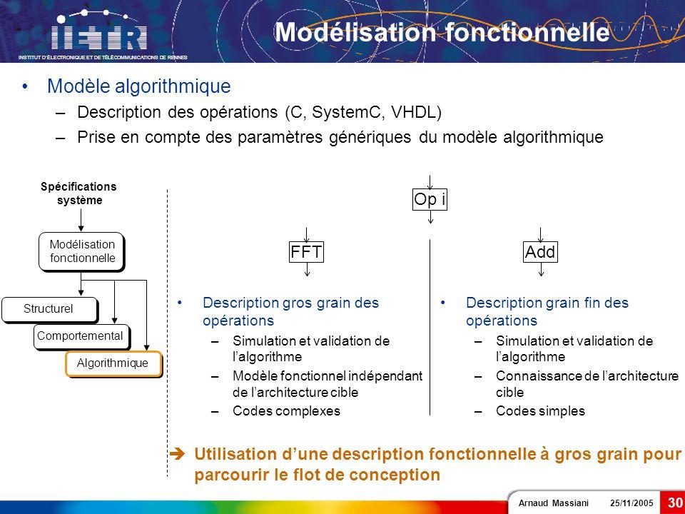 Arnaud Massiani 25/11/2005 INSTITUT DÉLECTRONIQUE ET DE TÉLÉCOMMUNICATIONS DE RENNES 30 Modélisation fonctionnelle Modèle algorithmique –Description d