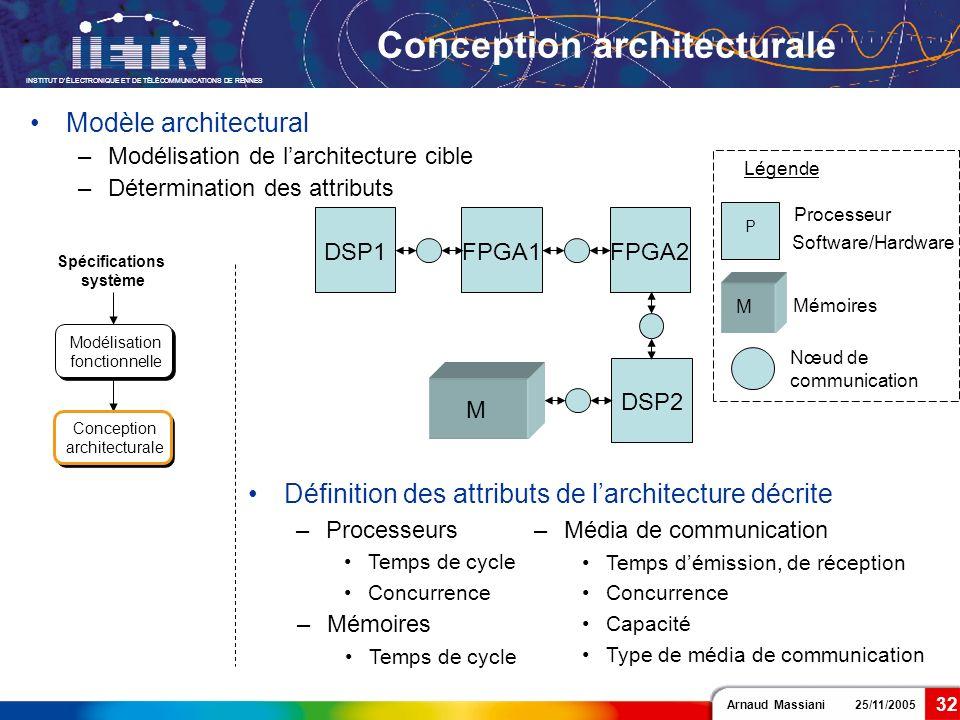 Arnaud Massiani 25/11/2005 INSTITUT DÉLECTRONIQUE ET DE TÉLÉCOMMUNICATIONS DE RENNES 32 Légende Processeur Software/Hardware P DSP1FPGA1FPGA2 DSP2 Déf