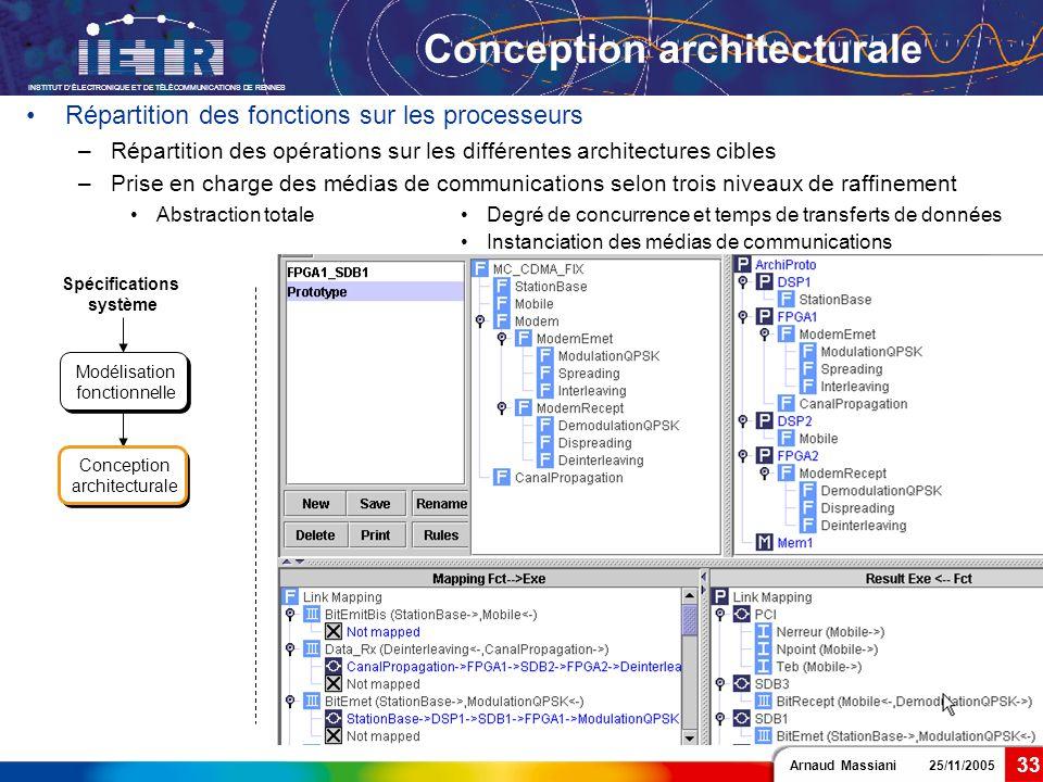 Arnaud Massiani 25/11/2005 INSTITUT DÉLECTRONIQUE ET DE TÉLÉCOMMUNICATIONS DE RENNES 33 Conception architecturale Spécifications système Modélisation