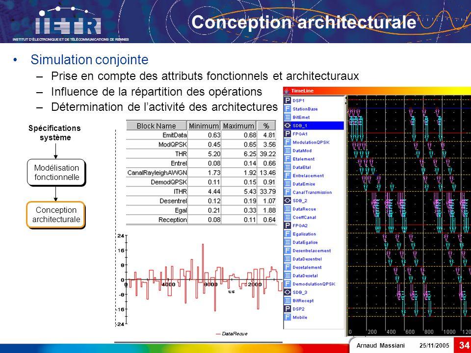 Arnaud Massiani 25/11/2005 INSTITUT DÉLECTRONIQUE ET DE TÉLÉCOMMUNICATIONS DE RENNES 34 Conception architecturale Spécifications système Modélisation