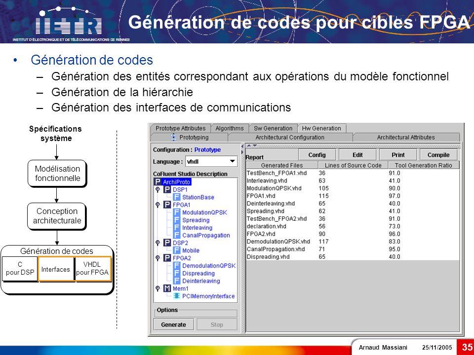 Arnaud Massiani 25/11/2005 INSTITUT DÉLECTRONIQUE ET DE TÉLÉCOMMUNICATIONS DE RENNES 35 Génération de codes pour cibles FPGA Spécifications système C