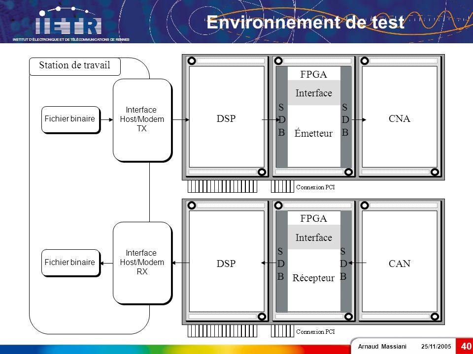 Arnaud Massiani 25/11/2005 INSTITUT DÉLECTRONIQUE ET DE TÉLÉCOMMUNICATIONS DE RENNES 40 Environnement de test Station de travail CNA CAN DSP Fichier b