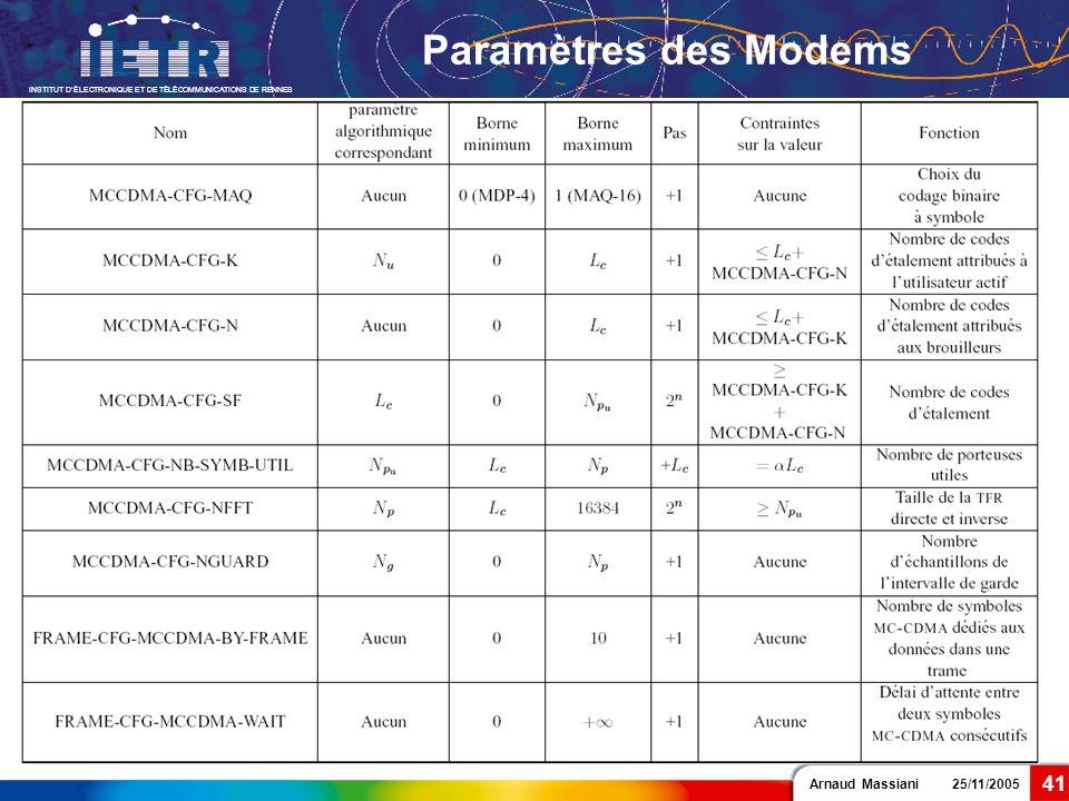Arnaud Massiani 25/11/2005 INSTITUT DÉLECTRONIQUE ET DE TÉLÉCOMMUNICATIONS DE RENNES 41 Paramètres des Modems