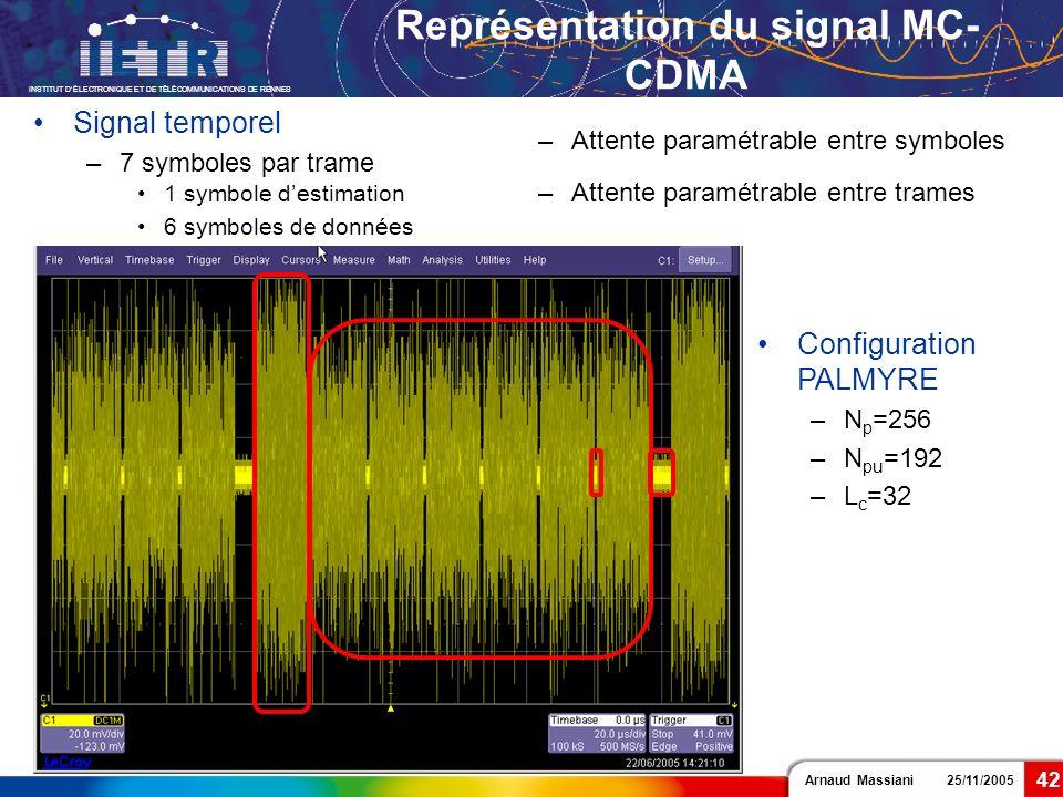 Arnaud Massiani 25/11/2005 INSTITUT DÉLECTRONIQUE ET DE TÉLÉCOMMUNICATIONS DE RENNES 42 Configuration PALMYRE –N p =256 –N pu =192 –L c =32 Représenta