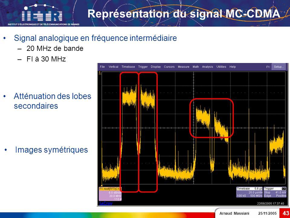 Arnaud Massiani 25/11/2005 INSTITUT DÉLECTRONIQUE ET DE TÉLÉCOMMUNICATIONS DE RENNES 43 Représentation du signal MC-CDMA Images symétriques Atténuatio