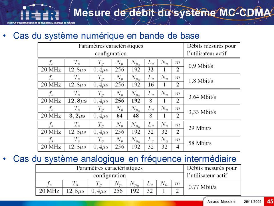 Arnaud Massiani 25/11/2005 INSTITUT DÉLECTRONIQUE ET DE TÉLÉCOMMUNICATIONS DE RENNES 45 Mesure de débit du système MC-CDMA Cas du système analogique e