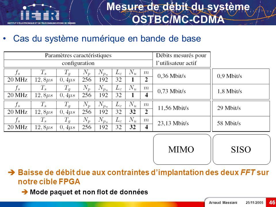 Arnaud Massiani 25/11/2005 INSTITUT DÉLECTRONIQUE ET DE TÉLÉCOMMUNICATIONS DE RENNES 46 Mesure de débit du système OSTBC/MC-CDMA Cas du système numéri