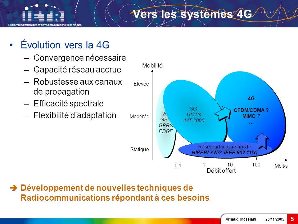 Arnaud Massiani 25/11/2005 INSTITUT DÉLECTRONIQUE ET DE TÉLÉCOMMUNICATIONS DE RENNES 5 Vers les systèmes 4G Développement de nouvelles techniques de R